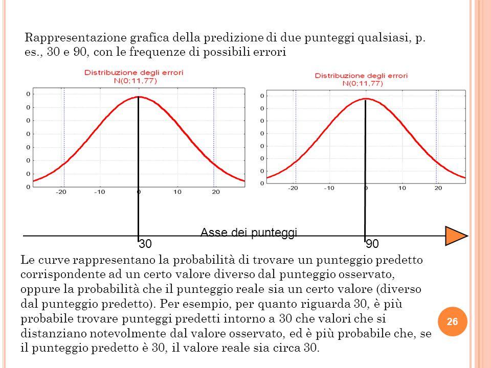 Rappresentazione grafica della predizione di due punteggi qualsiasi, p
