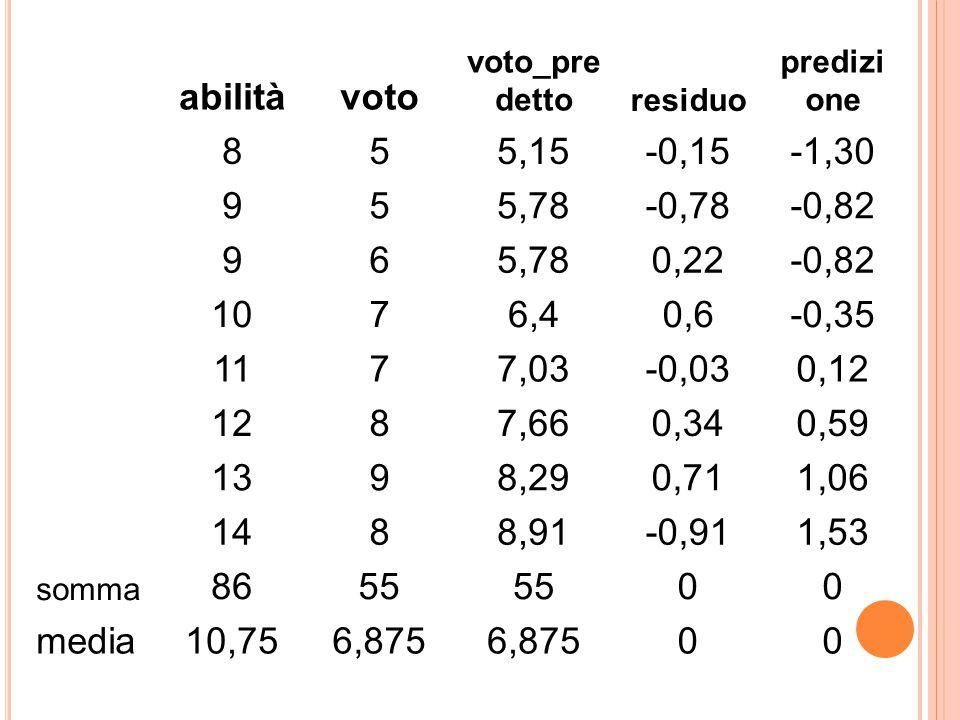 abilità voto. voto_predetto. residuo. predizione. 8. 5. 5,15. -0,15. -1,30. 9. 5,78. -0,78.