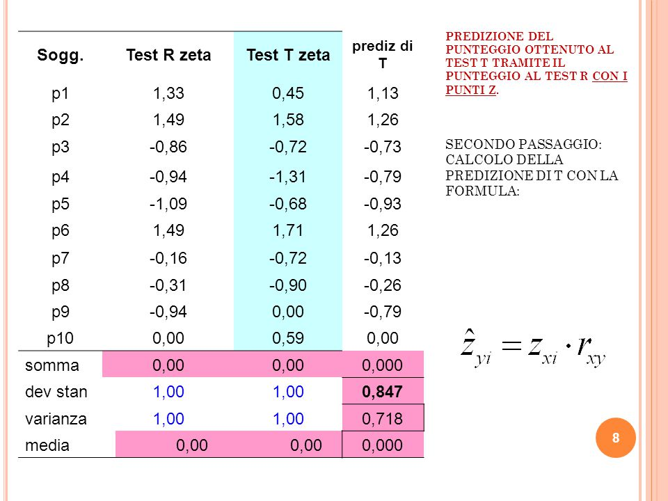 Sogg. Test R zeta Test T zeta 0,847