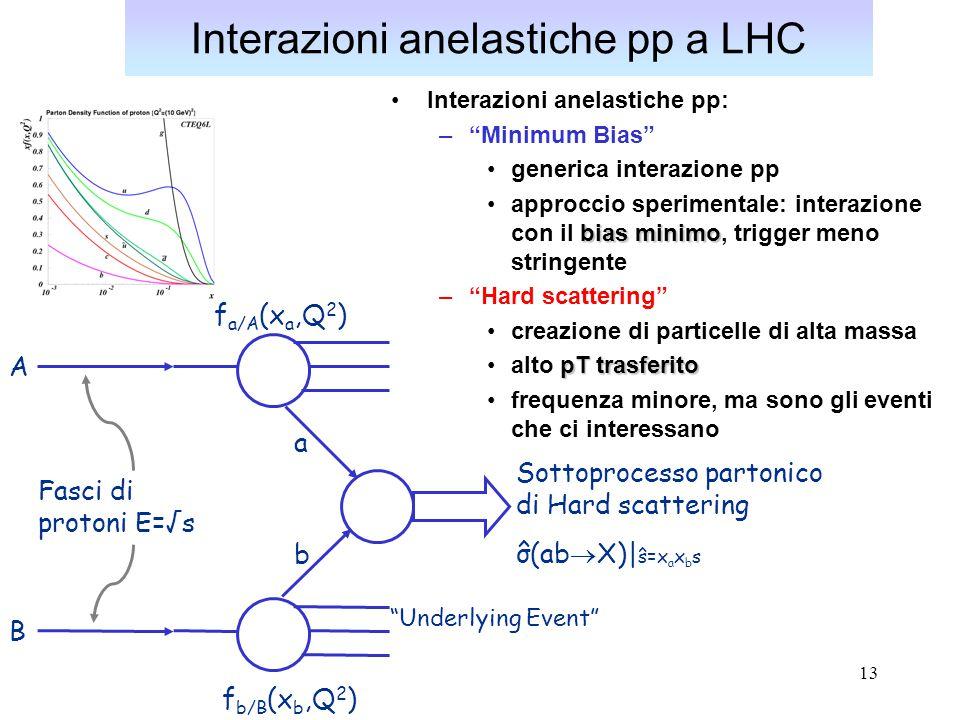 Interazioni anelastiche pp a LHC