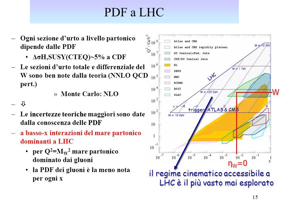 PDF a LHC Ogni sezione d'urto a livello partonico dipende dalle PDF. ΔσH,SUSY(CTEQ)~5% a CDF.