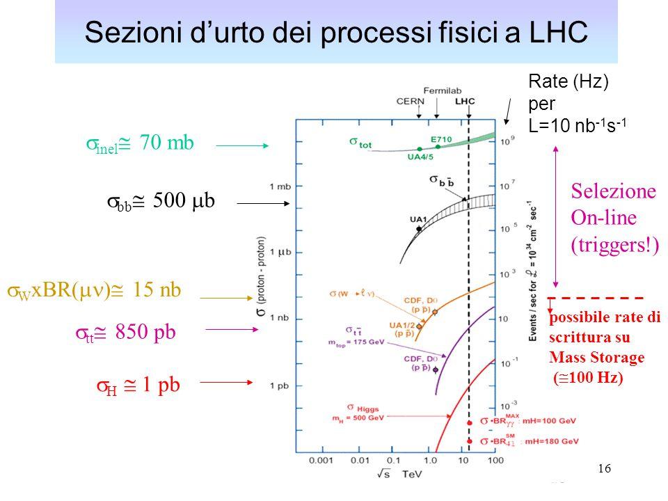 Sezioni d'urto dei processi fisici a LHC