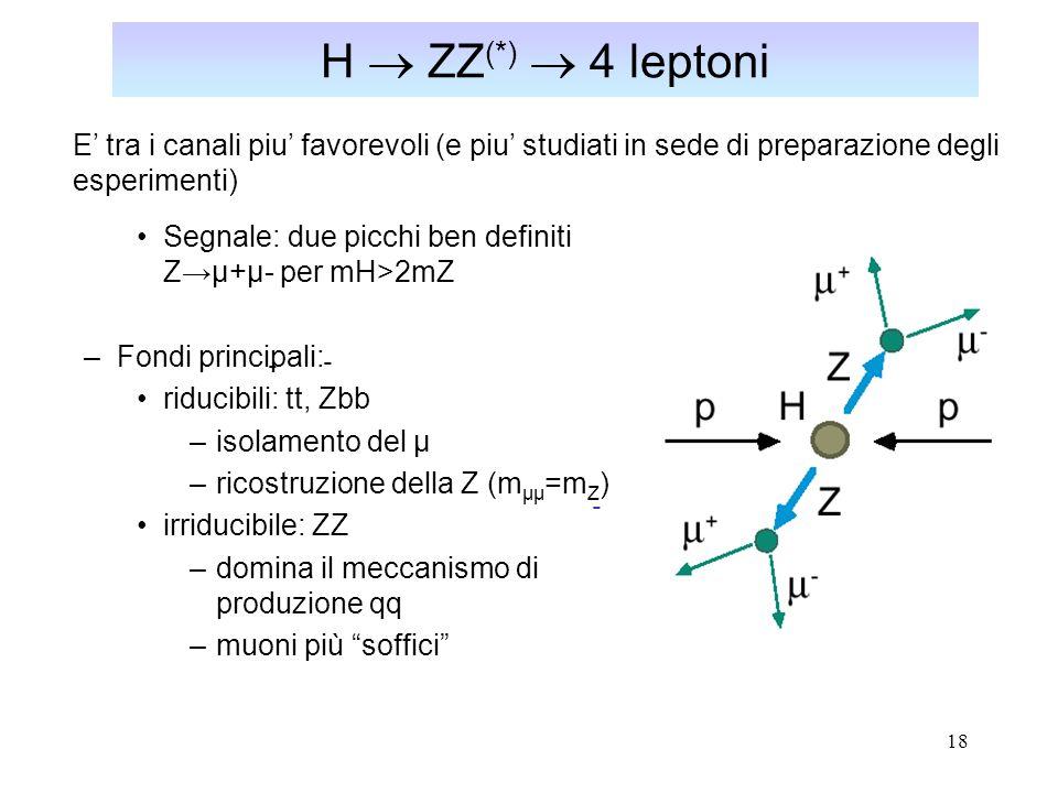 H  ZZ(*)  4 leptoni E' tra i canali piu' favorevoli (e piu' studiati in sede di preparazione degli esperimenti)