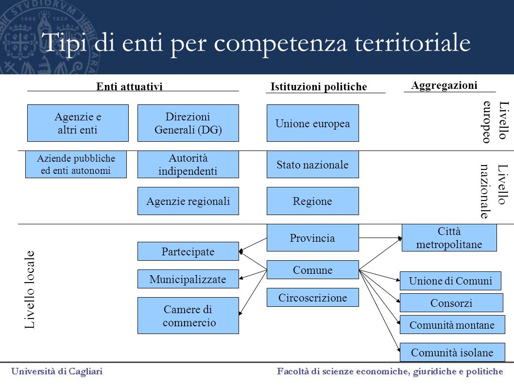 Tipi di enti per competenza territoriale