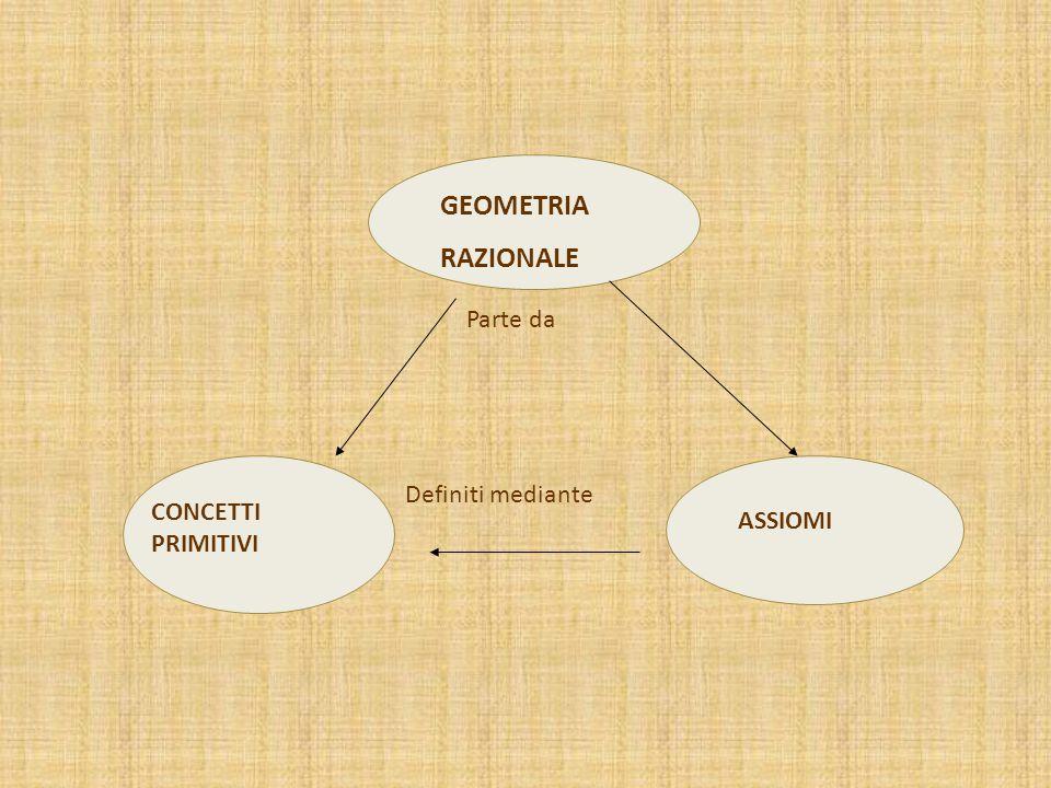GEOMETRIA RAZIONALE Parte da Definiti mediante CONCETTI PRIMITIVI