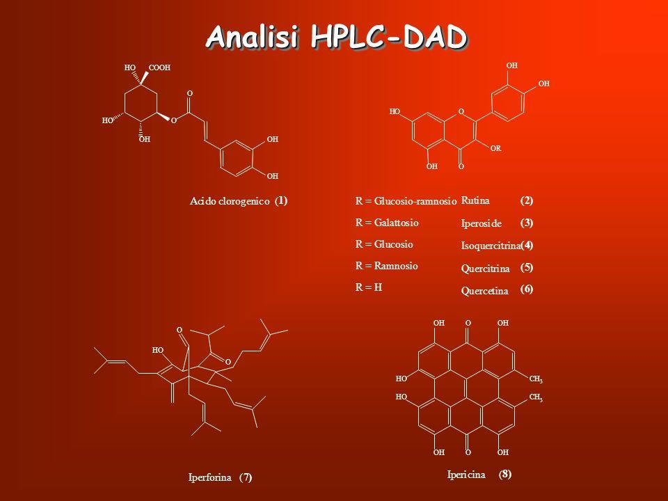 Analisi HPLC-DAD A c i d o l r g e n ( 1 ) u t a I p s q Q 2 3 4 5 6 8