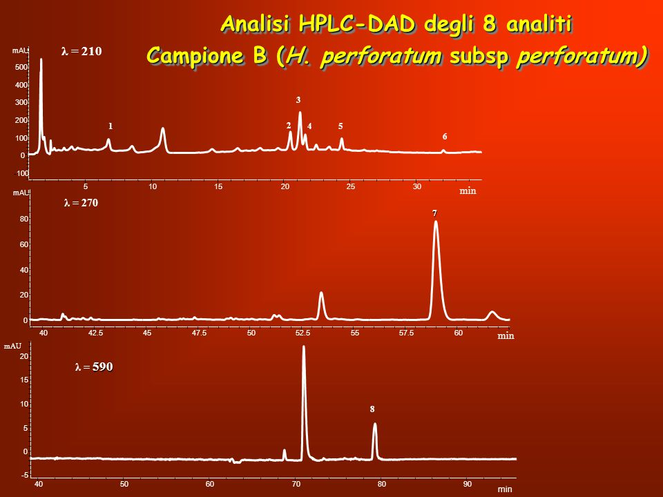 Analisi HPLC-DAD degli 8 analiti