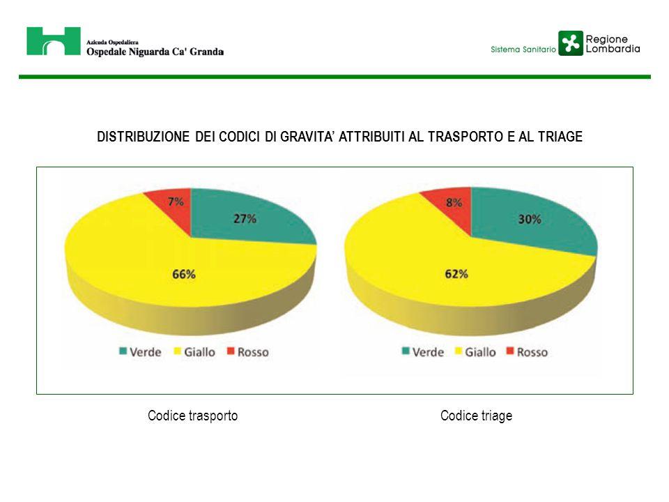DISTRIBUZIONE DEI CODICI DI GRAVITA' ATTRIBUITI AL TRASPORTO E AL TRIAGE