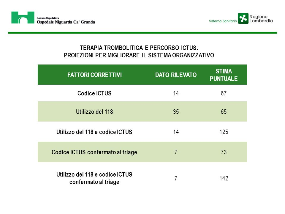 TERAPIA TROMBOLITICA E PERCORSO ICTUS: