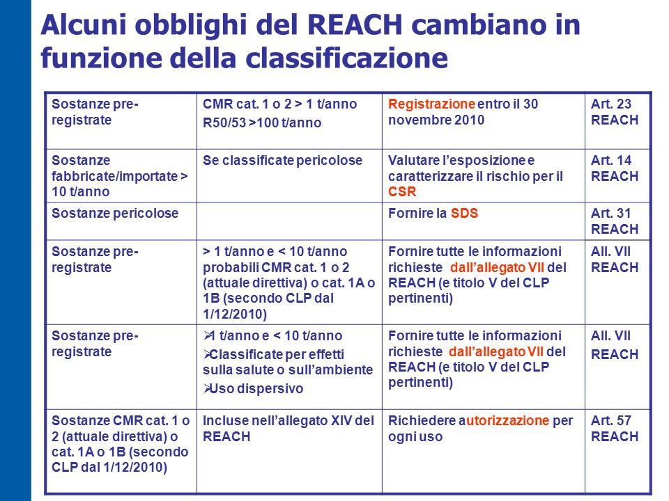 Alcuni obblighi del REACH cambiano in funzione della classificazione