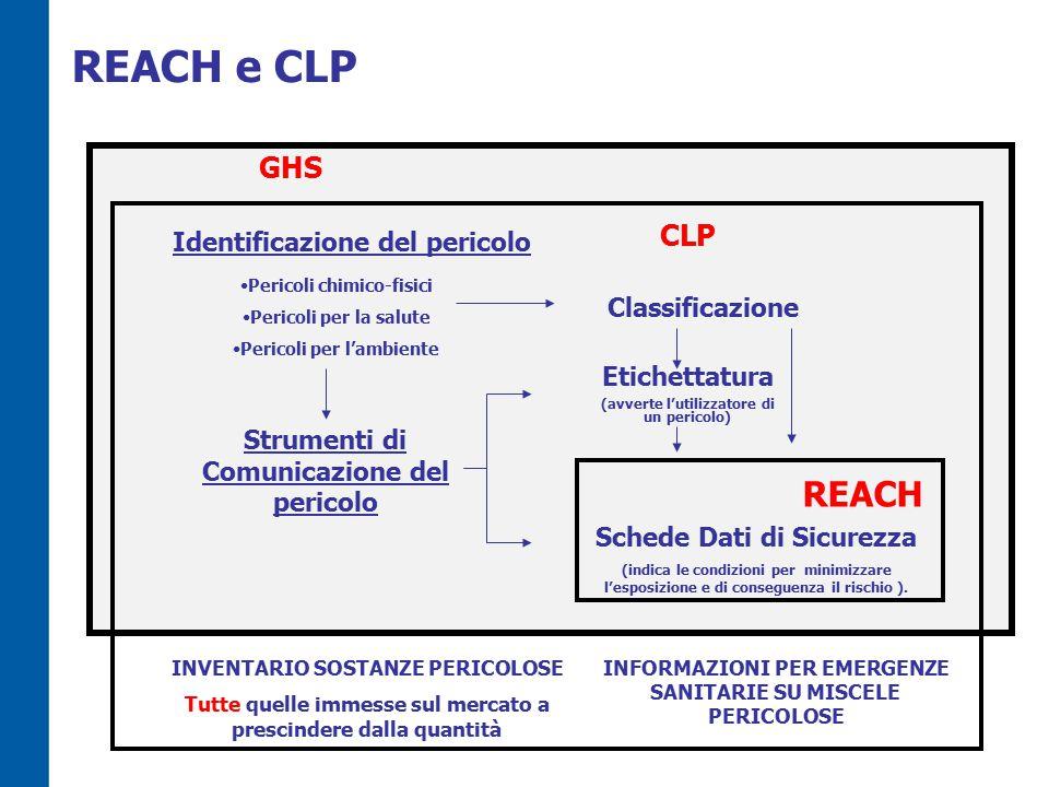 REACH e CLP REACH GHS CLP Identificazione del pericolo Classificazione