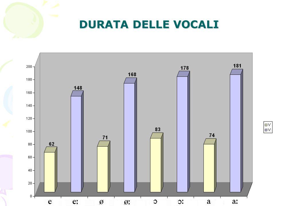 DURATA DELLE VOCALI