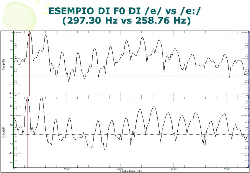 ESEMPIO DI F0 DI /e/ vs /e:/ (297.30 Hz vs 258.76 Hz)