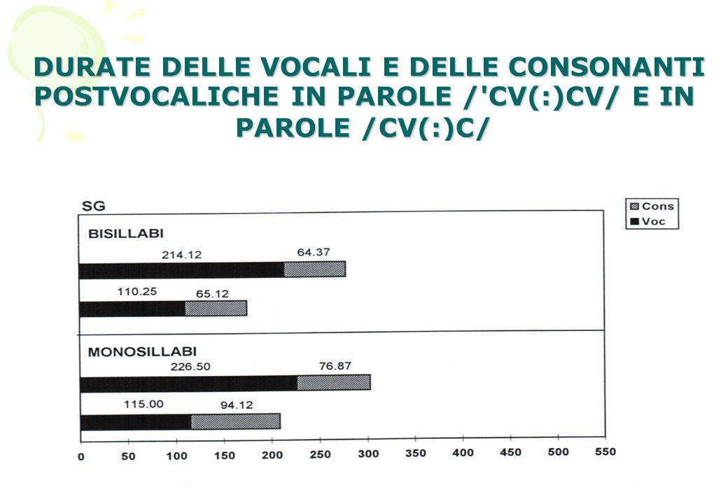 DURATE DELLE VOCALI E DELLE CONSONANTI POSTVOCALICHE IN PAROLE / CV(:)CV/ E IN PAROLE /CV(:)C/