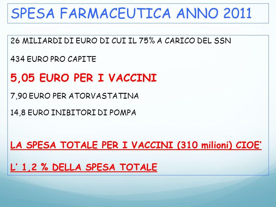 SPESA FARMACEUTICA ANNO 2011