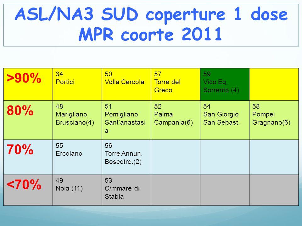 ASL/NA3 SUD coperture 1 dose MPR coorte 2011