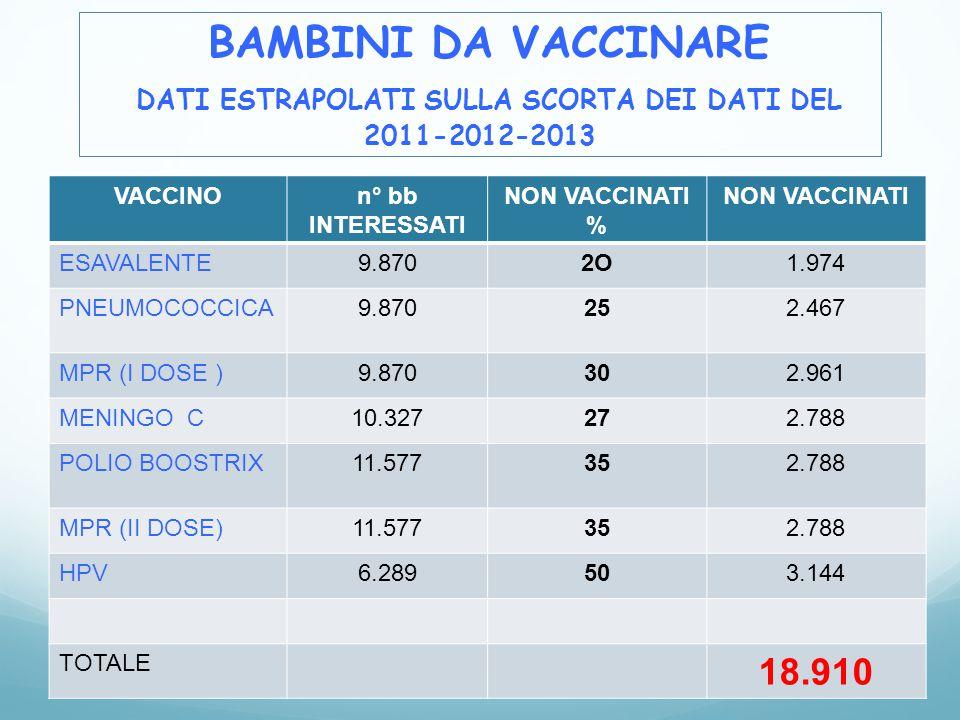 DATI ESTRAPOLATI SULLA SCORTA DEI DATI DEL 2011-2012-2013