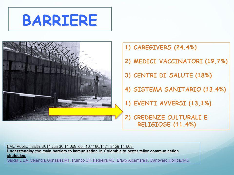 BARRIERE CAREGIVERS (24,4%) MEDICI VACCINATORI (19,7%)