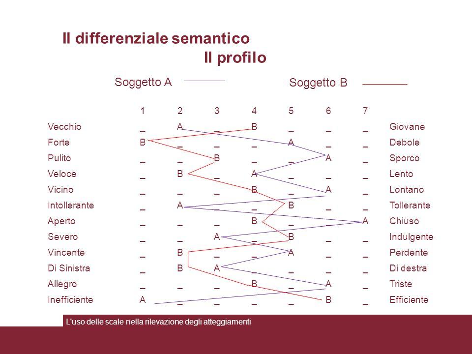 Il differenziale semantico Il profilo