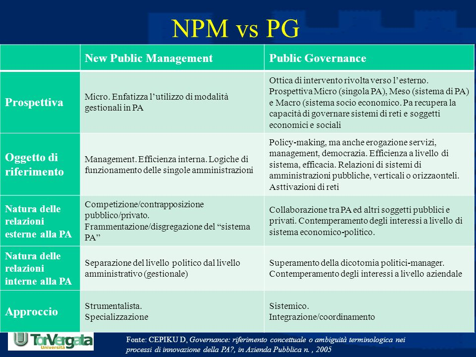 NPM vs PG New Public Management Public Governance Prospettiva