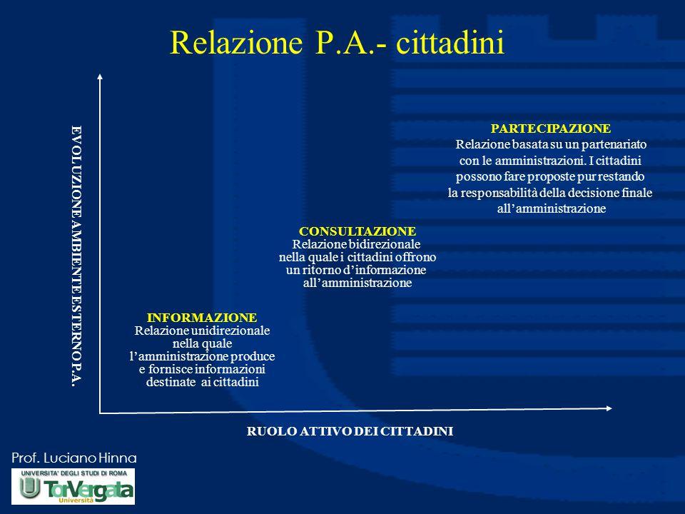 Relazione P.A.- cittadini