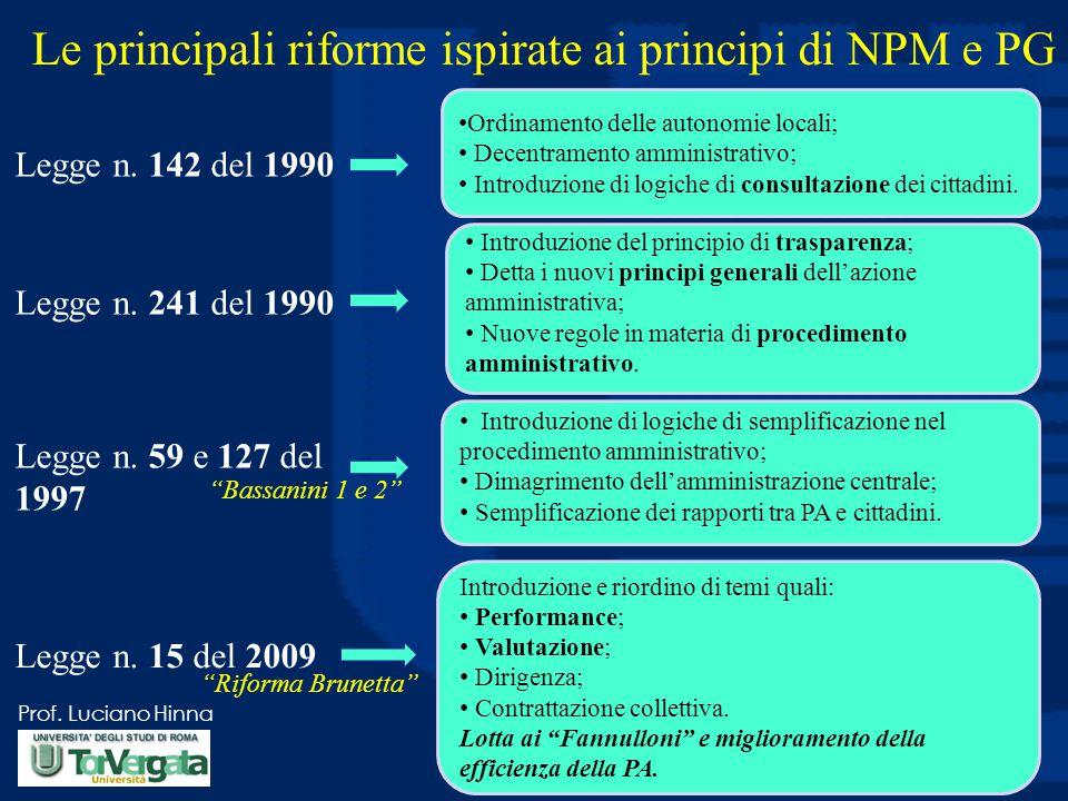 Le principali riforme ispirate ai principi di NPM e PG