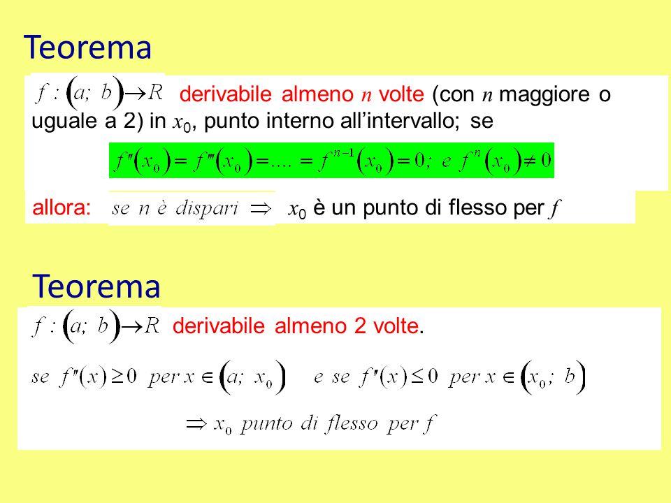 Teorema derivabile almeno n volte (con n maggiore o uguale a 2) in x0, punto interno all'intervallo; se.