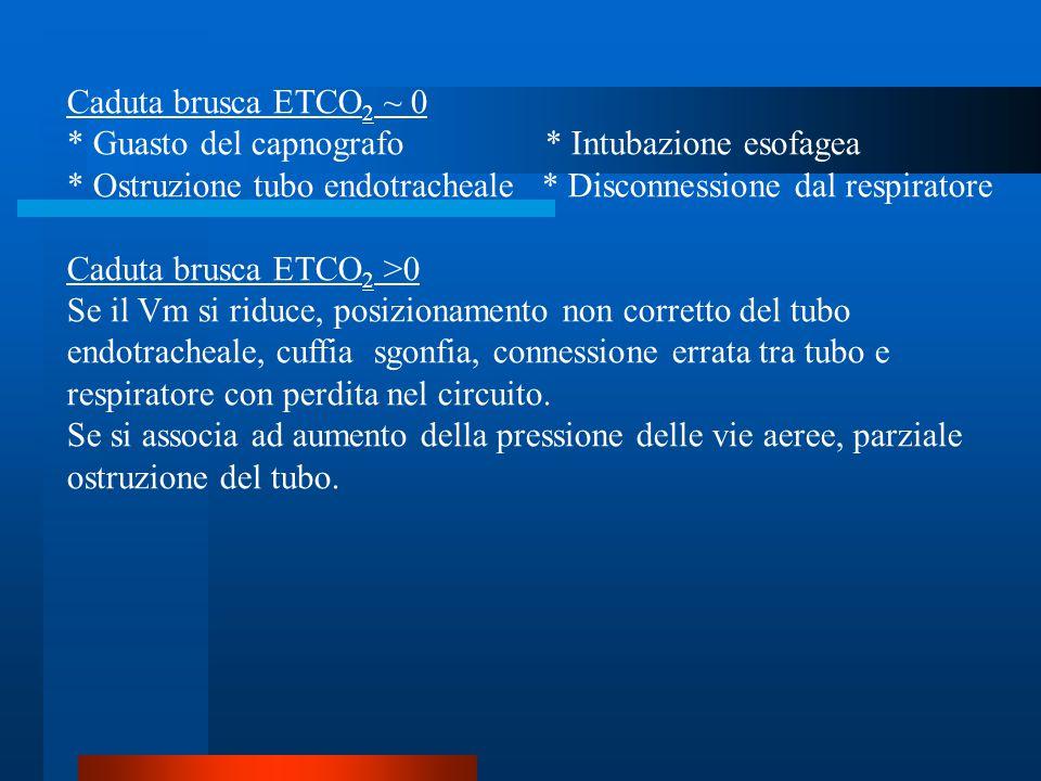 Caduta brusca ETCO2 ~ 0 * Guasto del capnografo * Intubazione esofagea.