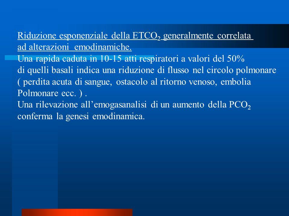 Riduzione esponenziale della ETCO2 generalmente correlata