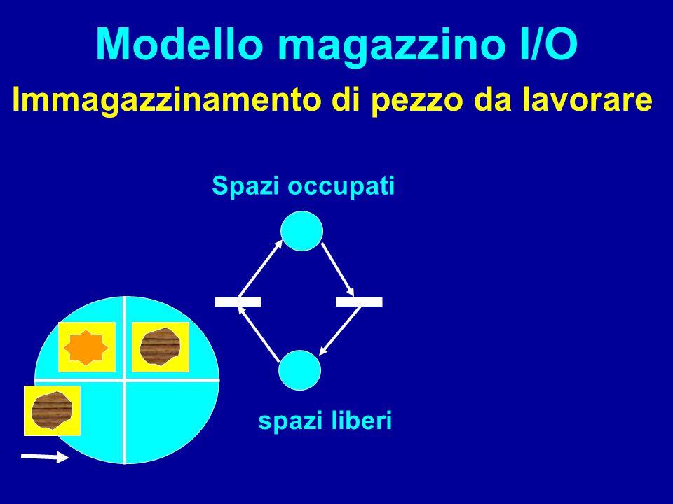 Modello magazzino I/O Immagazzinamento di pezzo da lavorare