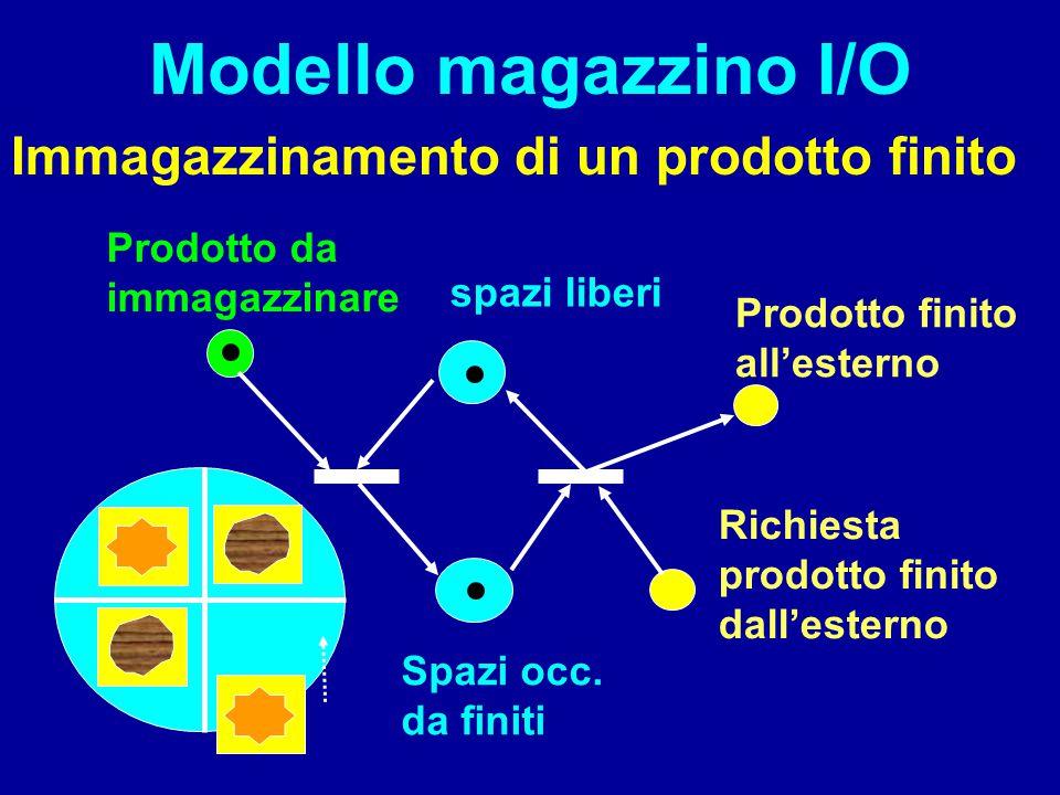 Modello magazzino I/O Immagazzinamento di un prodotto finito