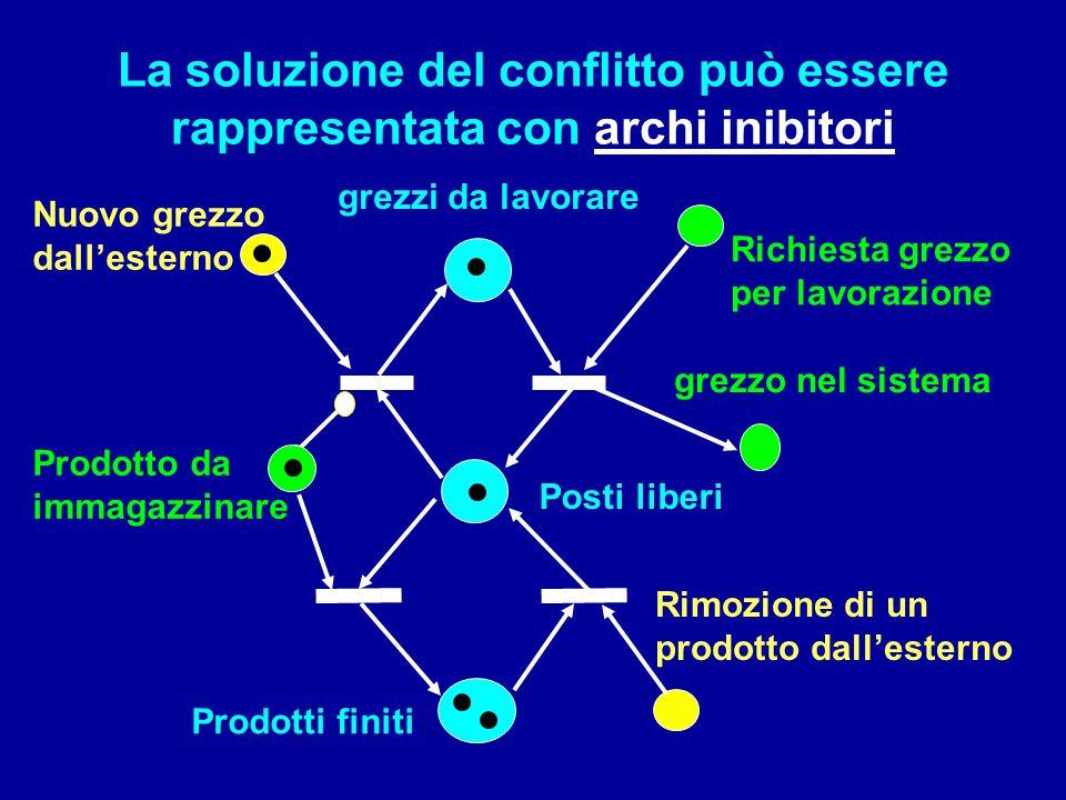 La soluzione del conflitto può essere rappresentata con archi inibitori