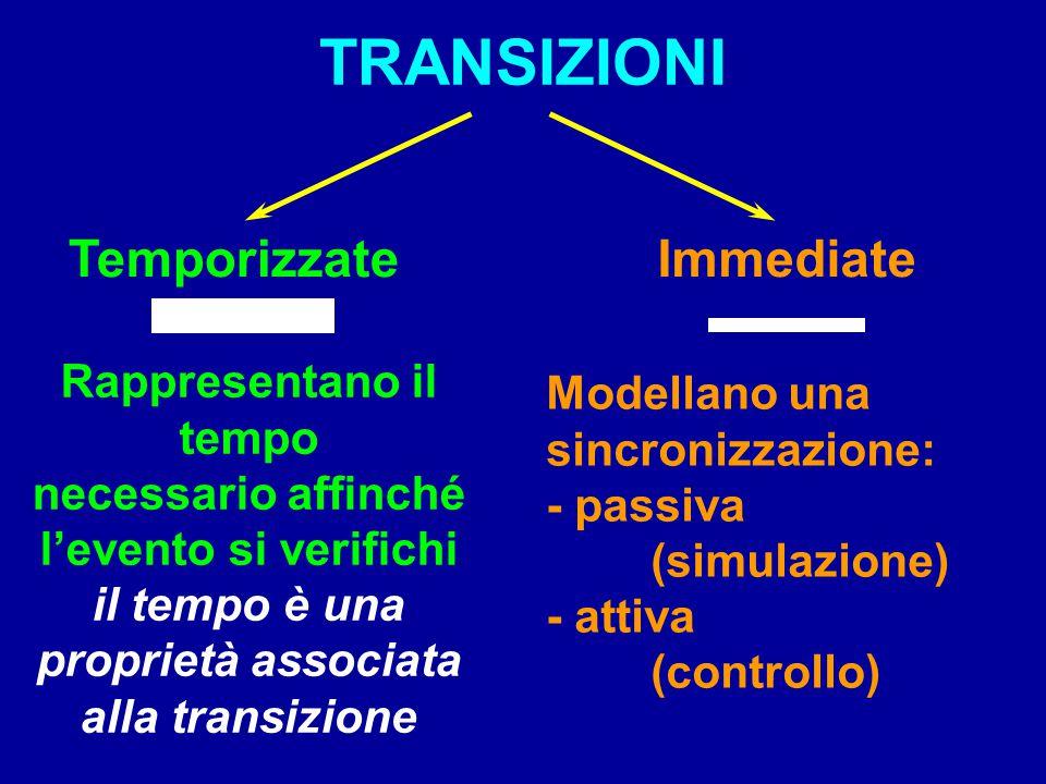 TRANSIZIONI Temporizzate Immediate Rappresentano il tempo