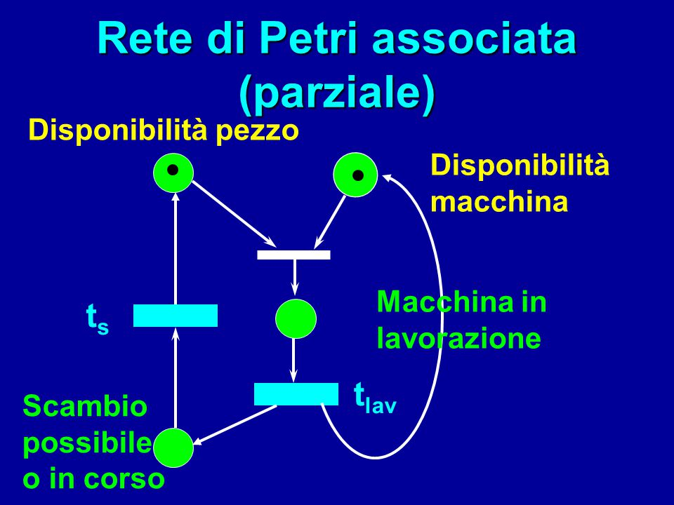 Rete di Petri associata