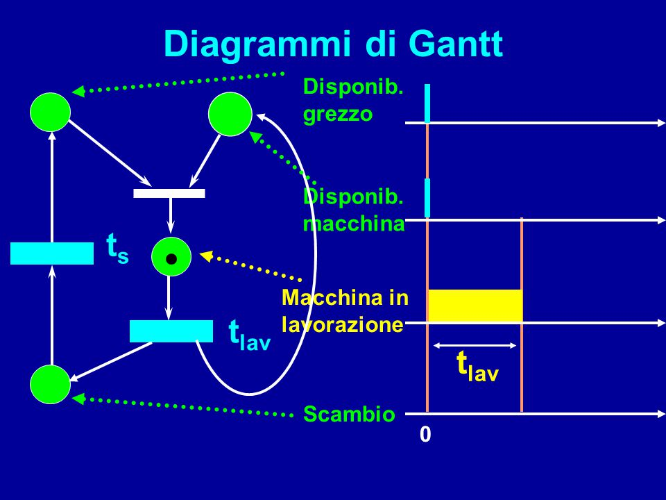 Diagrammi di Gantt ts tlav tlav Disponib. grezzo Disponib. macchina
