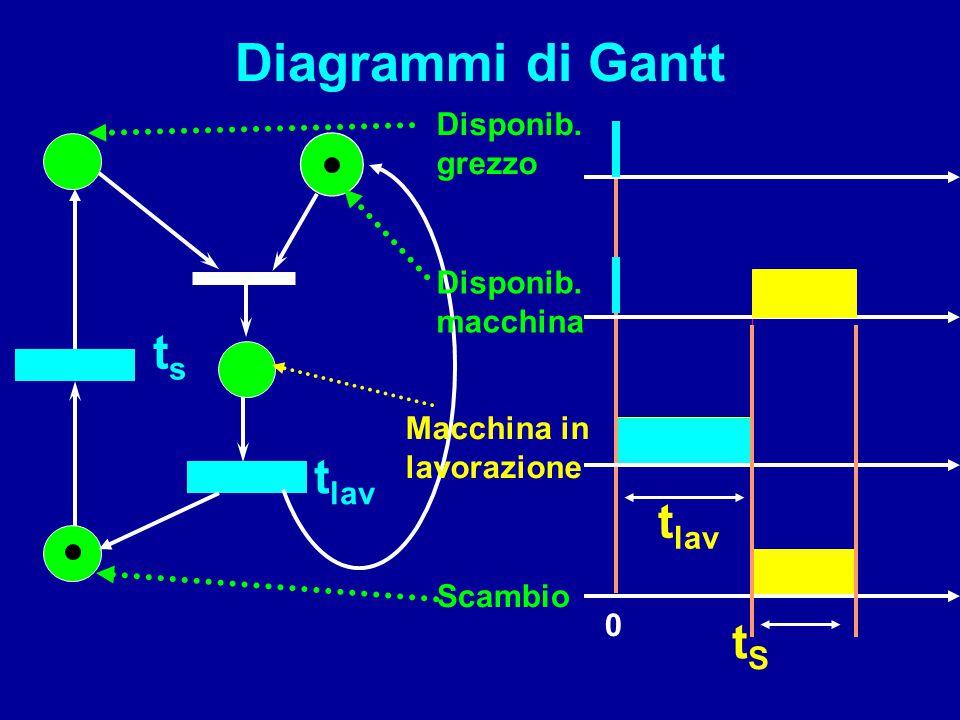 Diagrammi di Gantt ts tlav tlav tS Disponib. grezzo Disponib. macchina