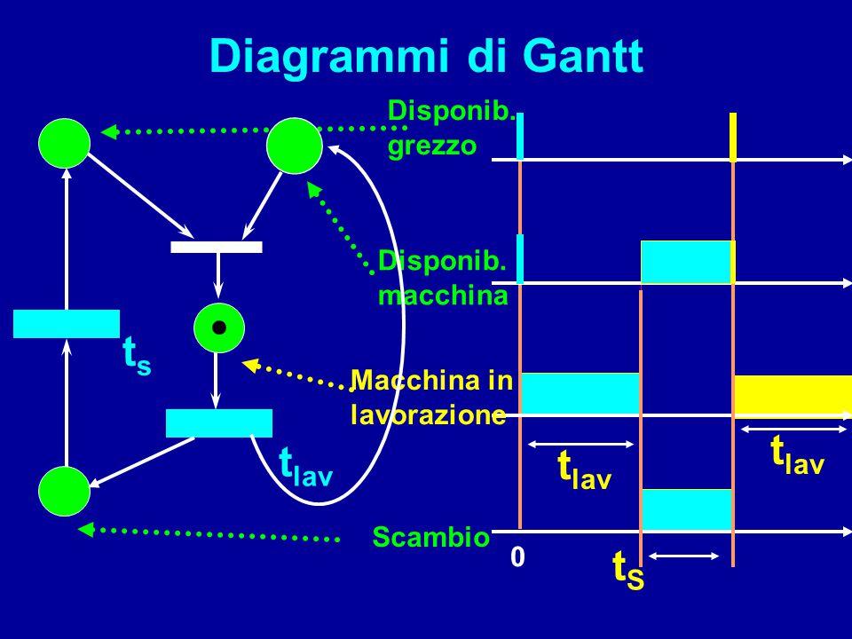 Diagrammi di Gantt ts tlav tlav tlav tS Disponib. grezzo Disponib.