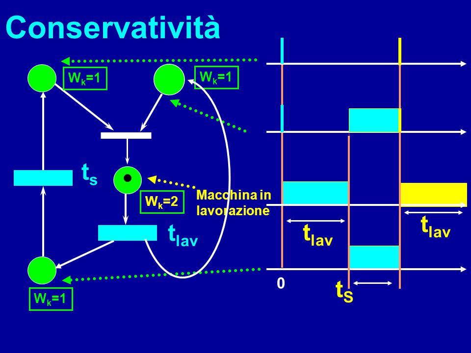 Conservatività ts tlav tlav tlav tS Wk=1 Wk=1 Macchina in Wk=2