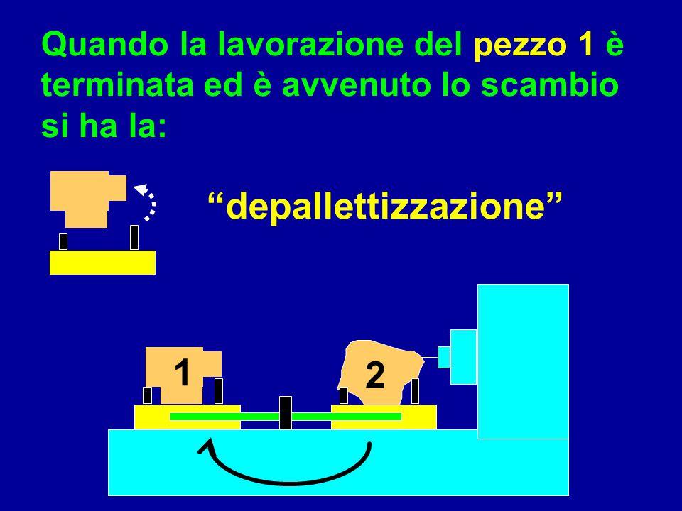 depallettizzazione