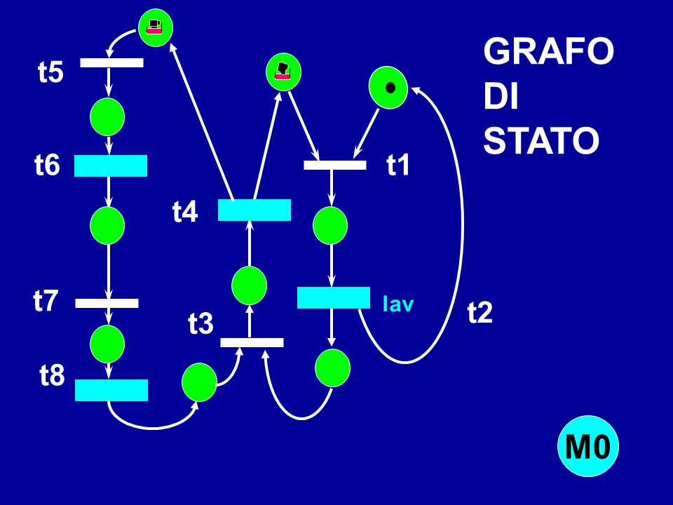 GRAFO DI STATO M0 t5 t6 t1 t4 t7 t2 t3 t8 lav