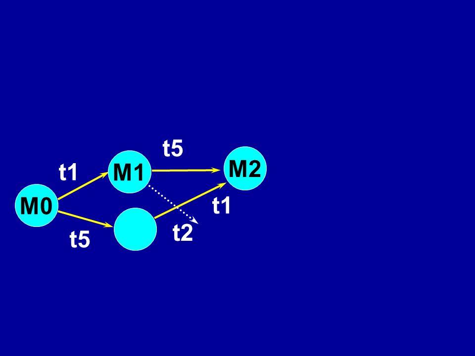 t5 M2 M1 t1 M0 t1 t2 t5