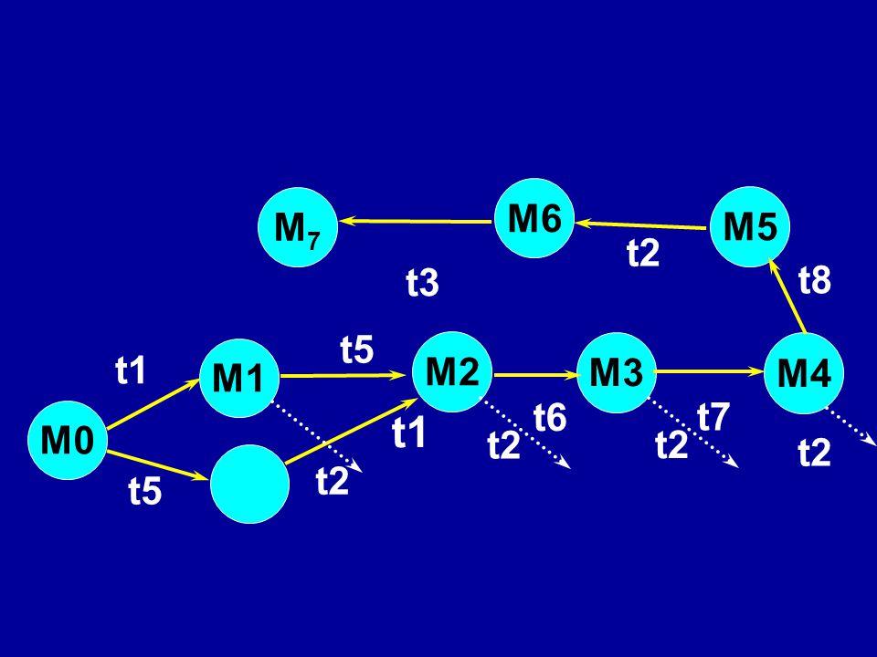 M6 M7 M5 t2 t3 t8 t5 M2 M3 M4 t1 M1 t6 t7 M0 t1 t2 t2 t2 t2 t5