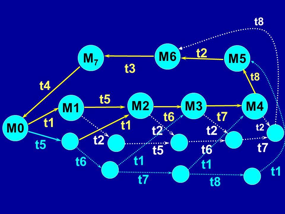 M7 M6 t2 M5 t3 t4 t5 M2 M3 M1 M4 t6 t7 M0 t1 t1 t2 t2 t2 t5 t7 t5 t6