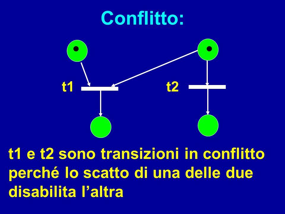 Conflitto: t1. t2. DS1 26.02.03+ N1 27.02.03. Fare un esempio preso dalla cella con utensili in comune.