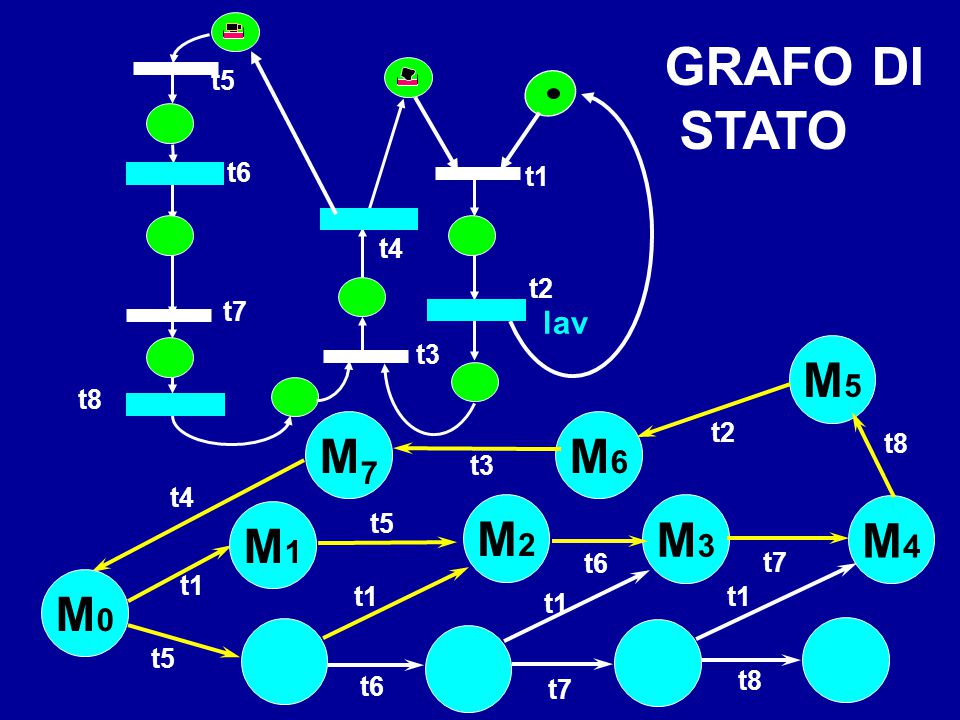 GRAFO DI STATO M5 M7 M6 M2 M3 M4 M1 M0 lav t5 t6 t1 t4 t2 t7 t3 t8 t2