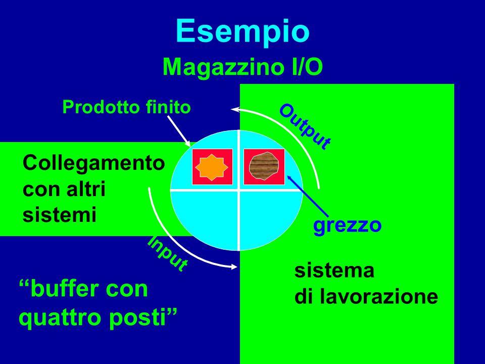 Esempio Magazzino I/O buffer con quattro posti Collegamento grezzo