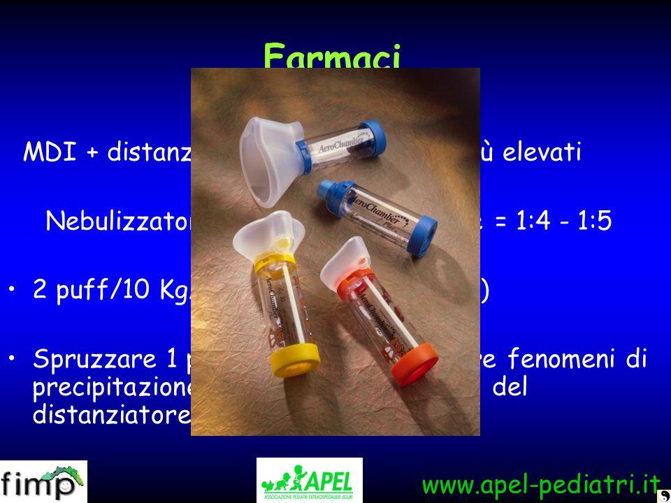 Nebulizzatore/ MDI + distanziatore = 1:4 - 1:5