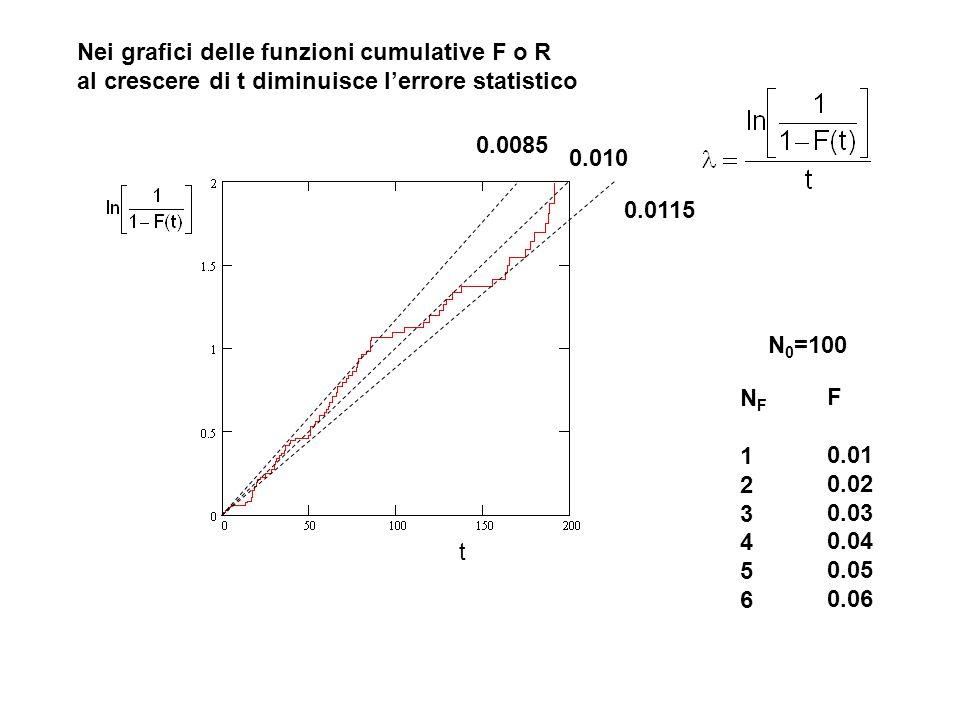 Nei grafici delle funzioni cumulative F o R