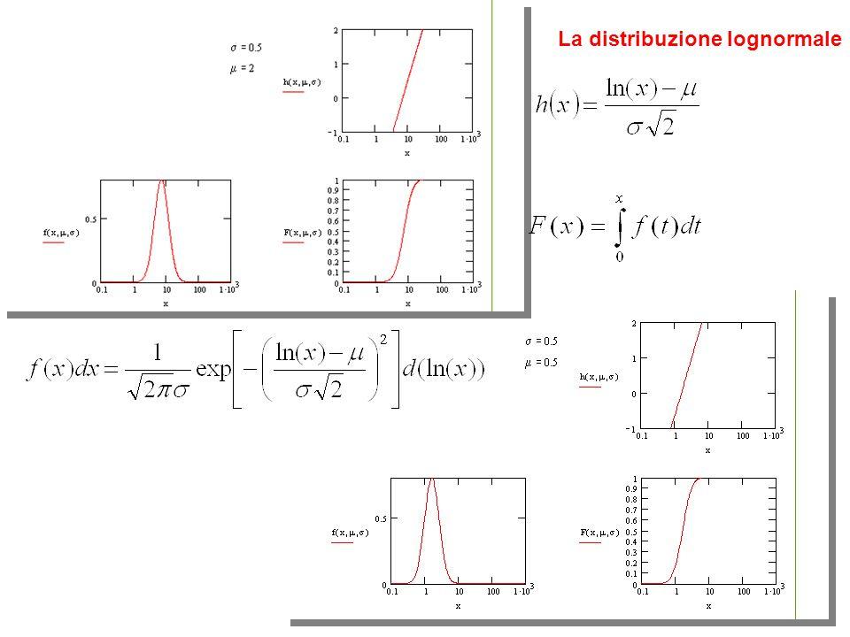La distribuzione lognormale