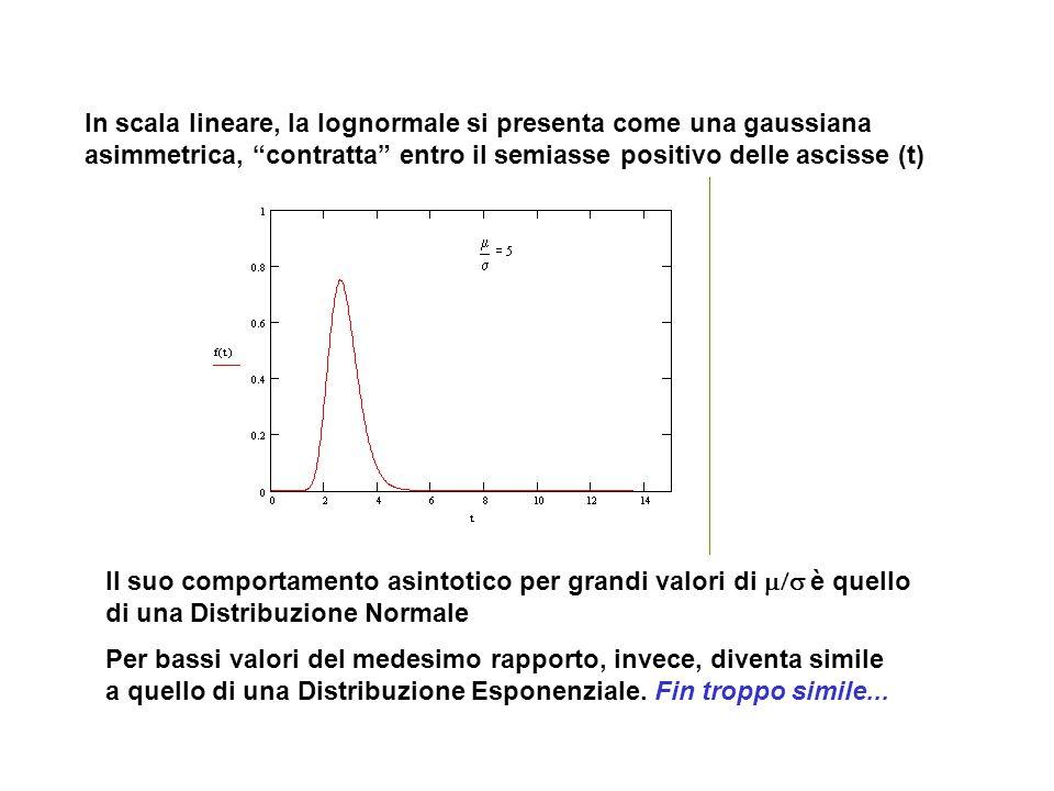 In scala lineare, la lognormale si presenta come una gaussiana
